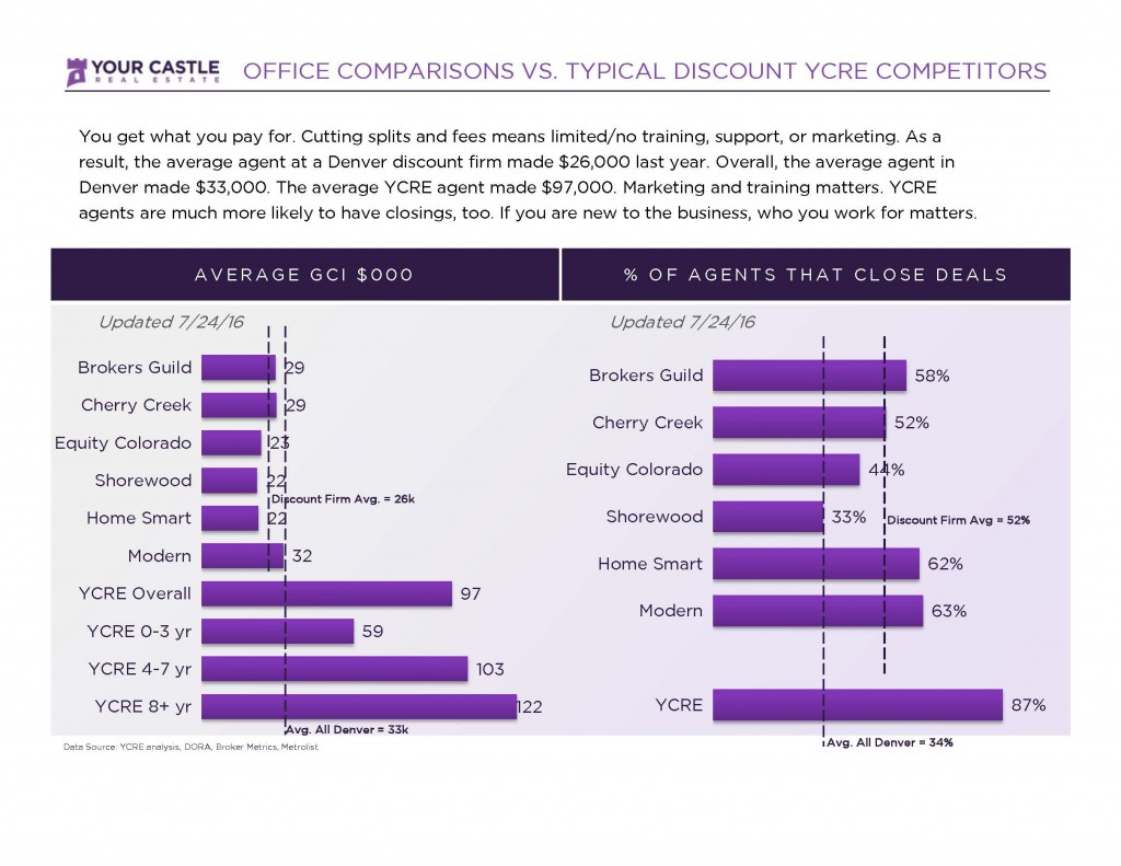 Office vs YCRE comparison YC STAT_Page_1