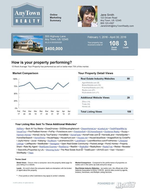 Best Platform Real Estate Marketing team oregon Sale reporting