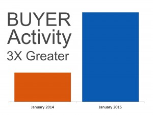 Buyer Activity 300x225 Existing Home sales are Not Collapsing   Inventory is seasonally lower than normal