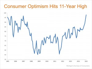 Consumer Optimism 300x225 Consumer Confidence