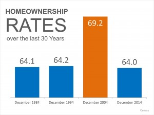 Homeownership Rates 2 300x225 Homeownership interest rates up or down