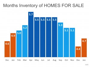 Inventory 300x225 Existing Home sales are Not Collapsing   Inventory is seasonally lower than normal