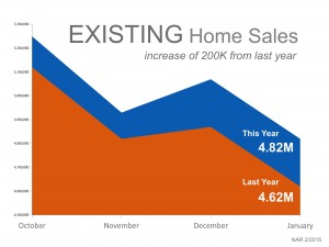 Year over Year 300x225 Existing Home sales are Not Collapsing   Inventory is seasonally lower than normal