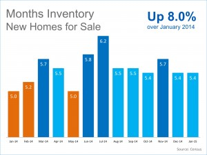 New homes inventory 2