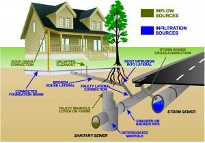 Denver Sewer Repair