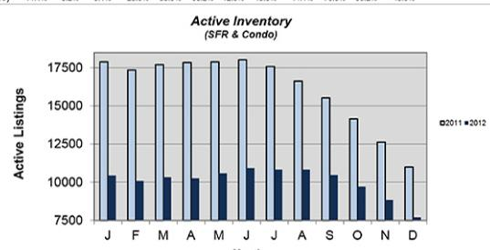 Active Inventory 2011 2012 That Was Then, This is Now:  How Much Things Have Changed in The Housing Market.