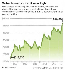 Home-Buyer Chart