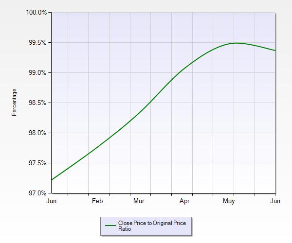 List vs. Sold Price YTD 2014