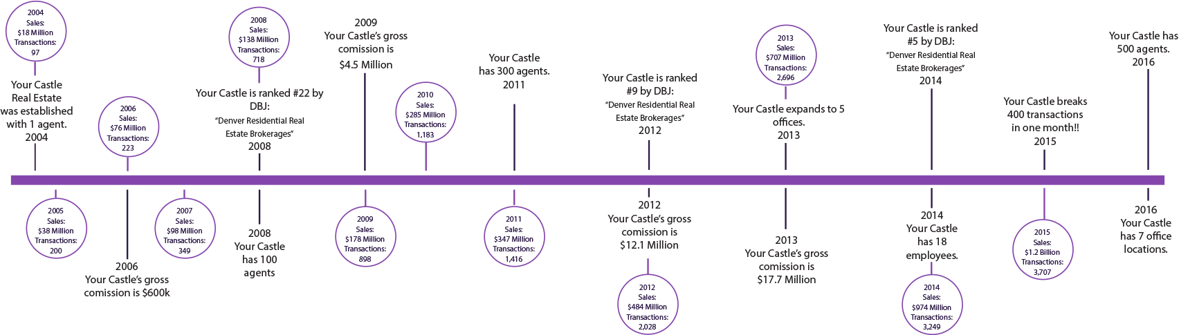 layered timeline Careers