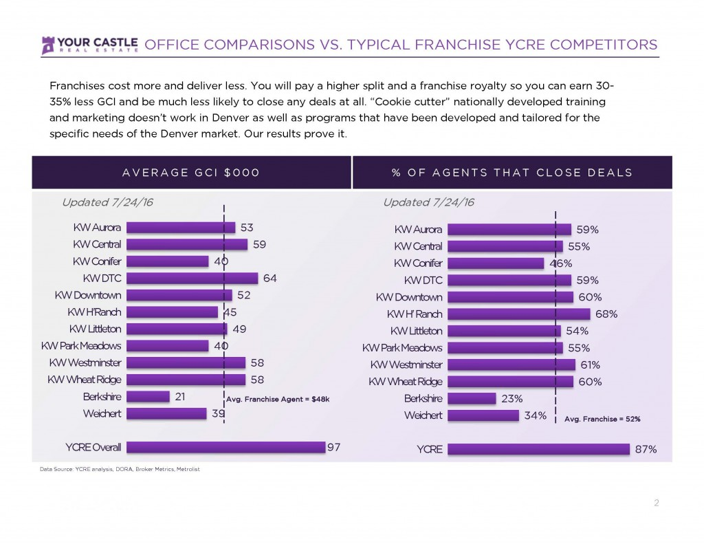 Office vs YCRE comparison YC STAT_Page_2