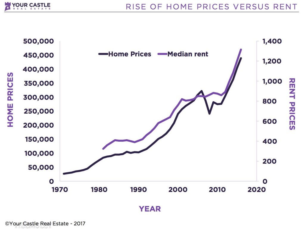 Rise of Home Prices vs Rent 1024x768 Make Money While you Sleep: Buying a Rental Property