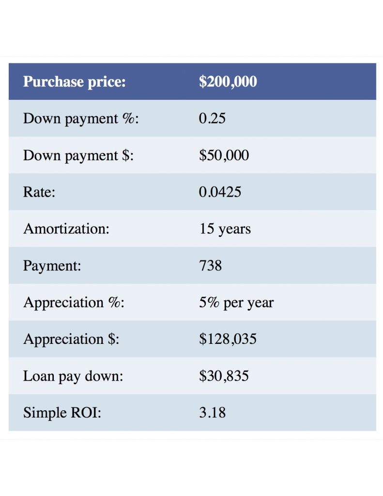 Investing chart 791x1024 Real Estate Investment Advice