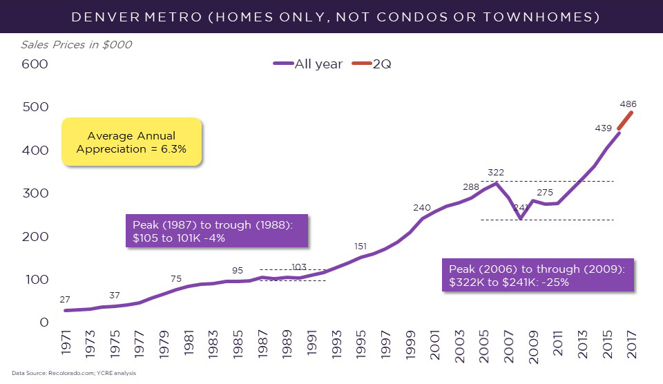 Denver home prices over time