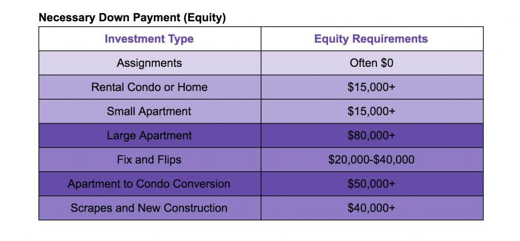 Down payment chart 1024x476 What Type of Real Estate Investment is Right for You?