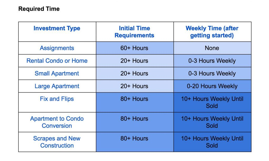 Required Time Chart 1024x612 What Type of Real Estate Investment is Right for You?