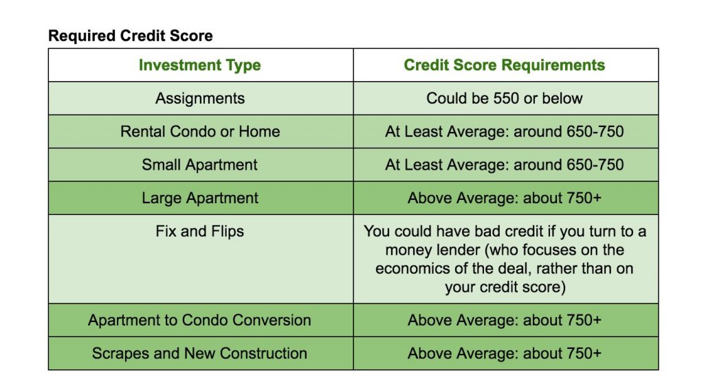 CREDIT Score chart 1024x565 What Type of Real Estate Investment is Right for You?