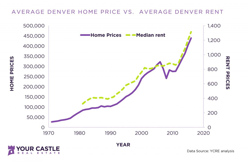 Denver Rent and Mortgage prices
