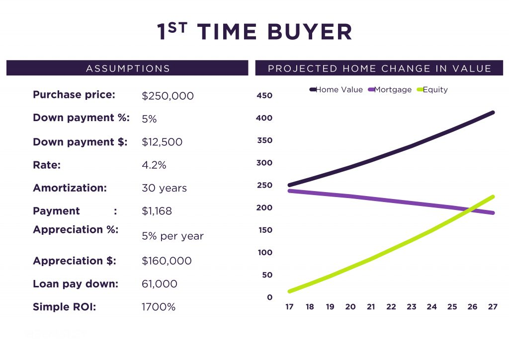 equity of buying a home