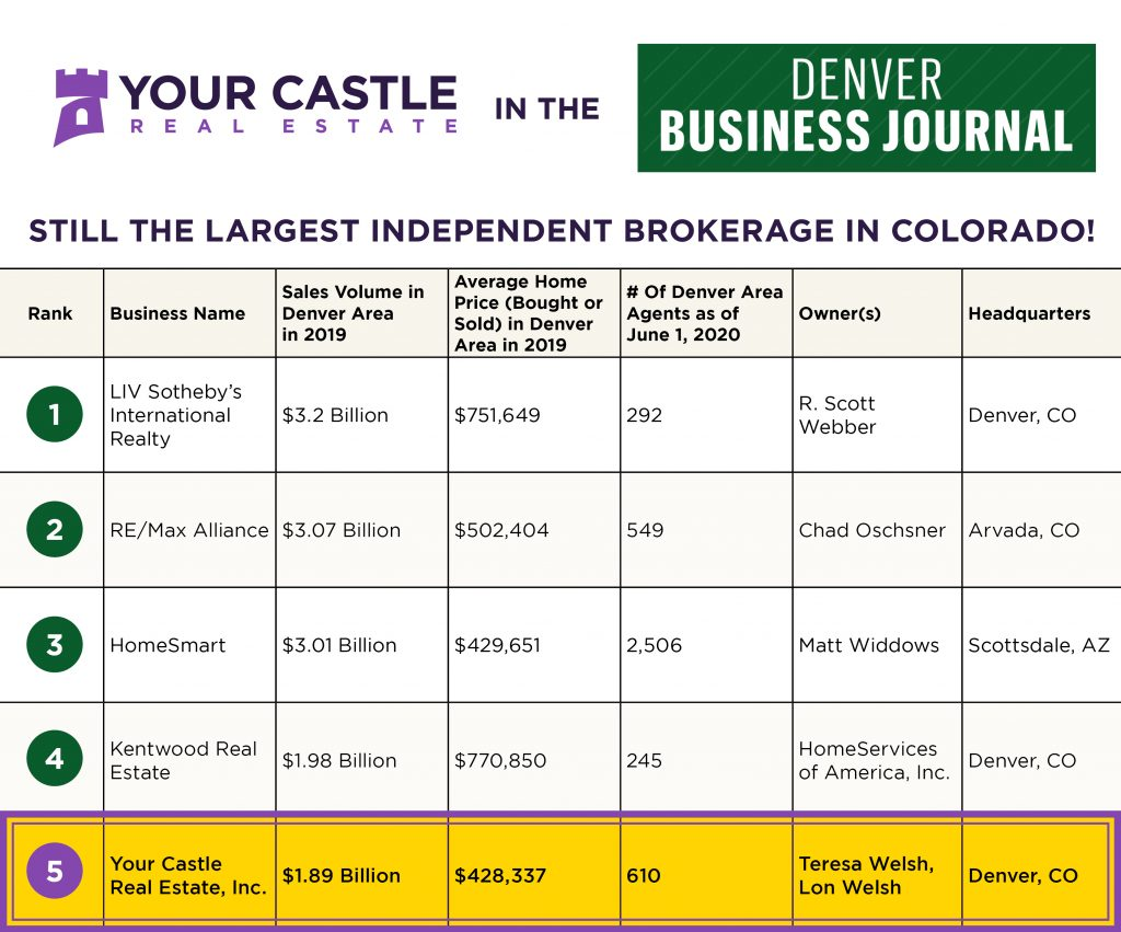 Your Caslte Real Estate was just featured in the Denver Business Journal as the 5th largest, and THE Largest Independent real estate brokerage in Colorado.