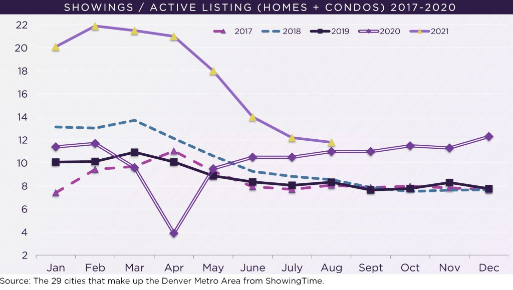 August Showing Trends