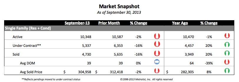 blog denver 1 Denvers Housing Market Fall 2013