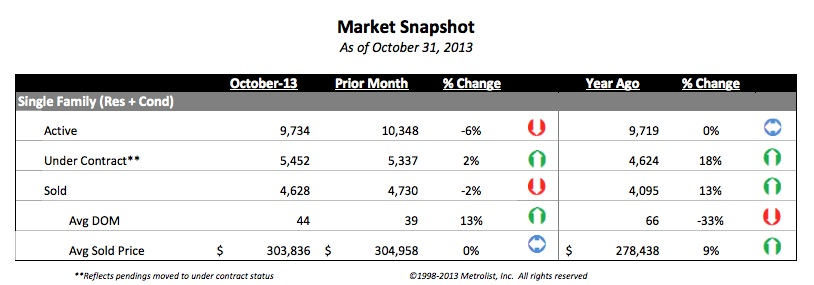 blog denver 2 Denvers Housing Market Fall 2013