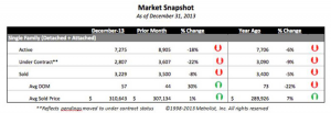 Housing Market Summary for 2013