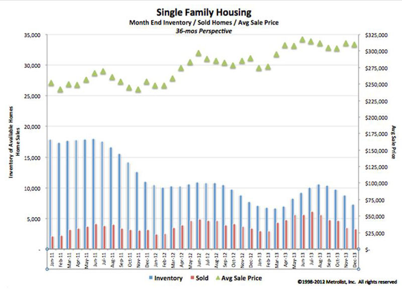 blog housing 2 Housing Market Summary for 2013