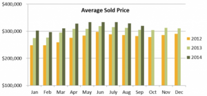 Seasonal Cooling After Hot Summer – Housing Market Fall 2014