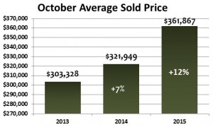 Denver Home Prices Rise in October