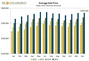 Average Sold Price in Denver Area – December 2015