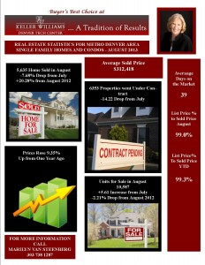 Denver Real Estate News for August 2013
