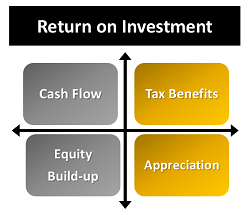 Return on Investment in Real Estate