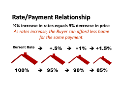 A Small Increase in the Interest Rate
