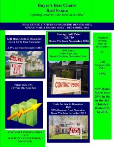 Dec. 2016 Real Estate Housing Statistics