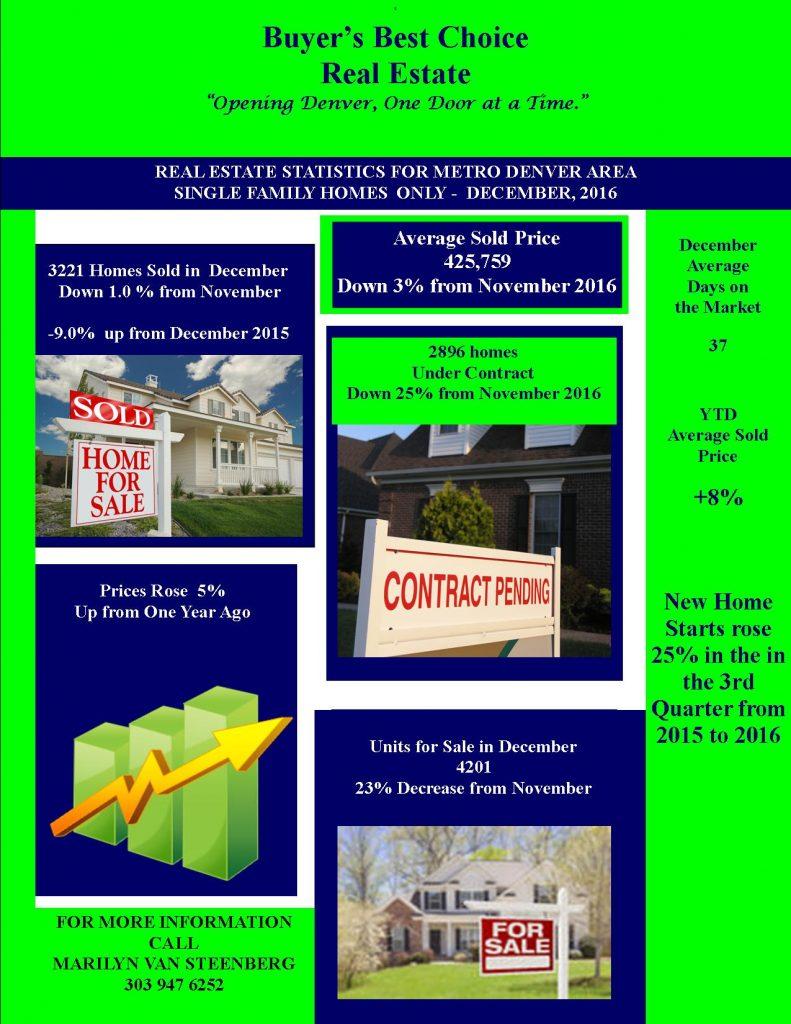 Dec. 2016 MLS Stats1 791x1024 Dec. 2016 Real Estate Housing Statistics