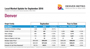 Denver Real Estate Report for October 2016