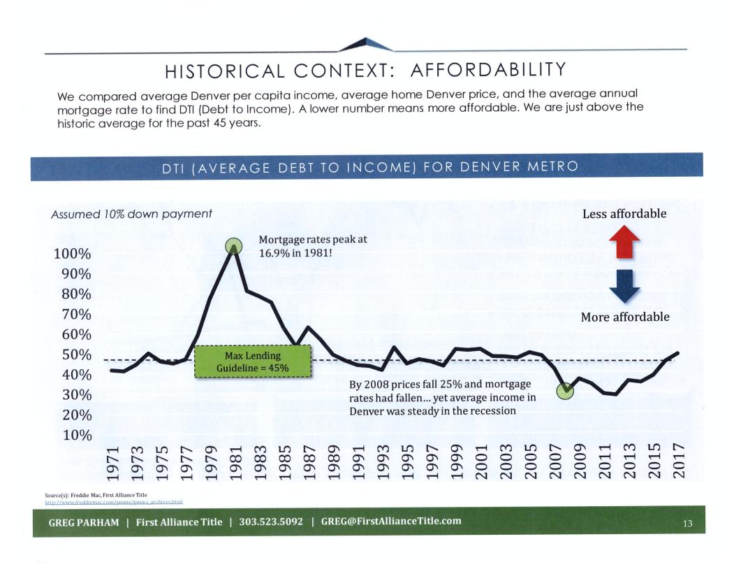 Denver Real Estate Market Affordability
