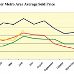 'Home sales prices in Metro Denver since 2007'