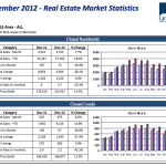 December – 2012 Real Estate Market Update