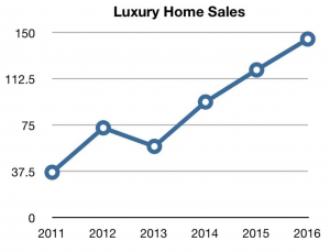 October Sees a Rise in Luxury Home Sales