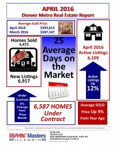 Centennial Real Estate Statistics for April 2016