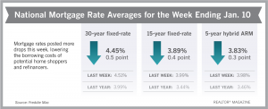 Mortgage Rates Take a Dip