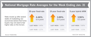 Freddie Mac Economist Prediction for Interest Rates