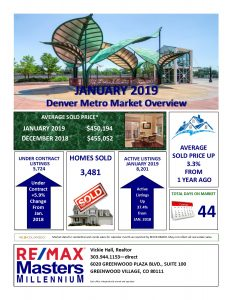 Denver Metro Real Estate Market Overview for January