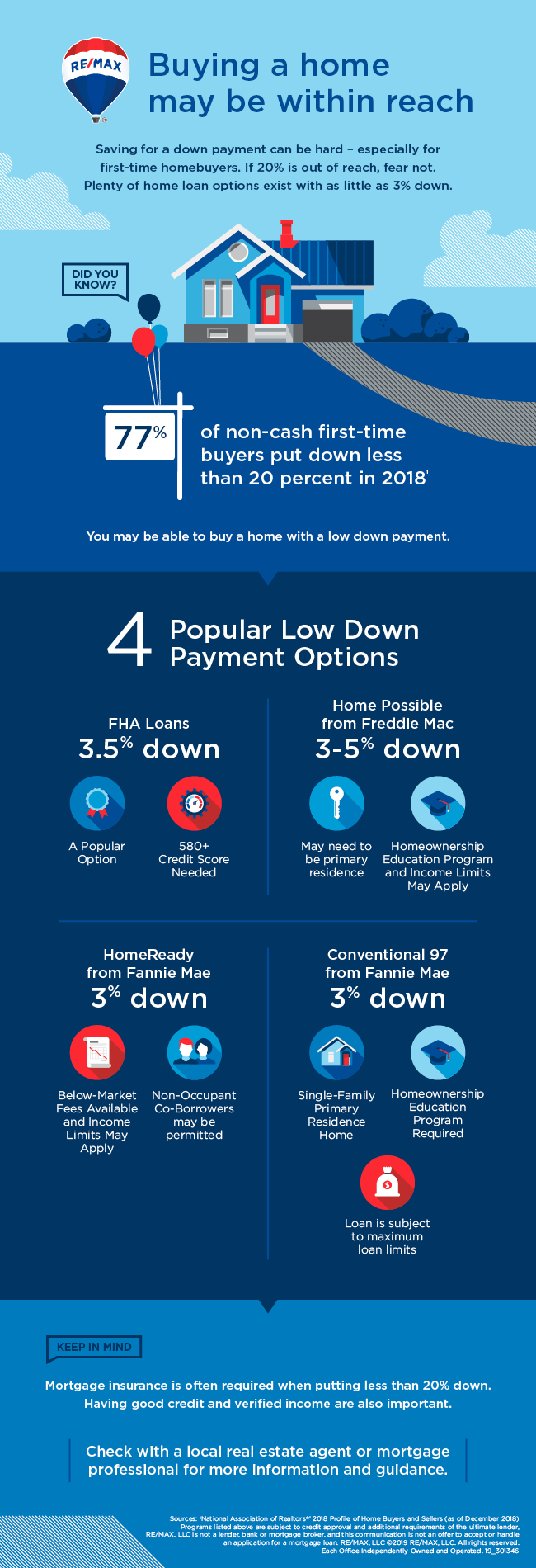 home buyer mistakes to avoid