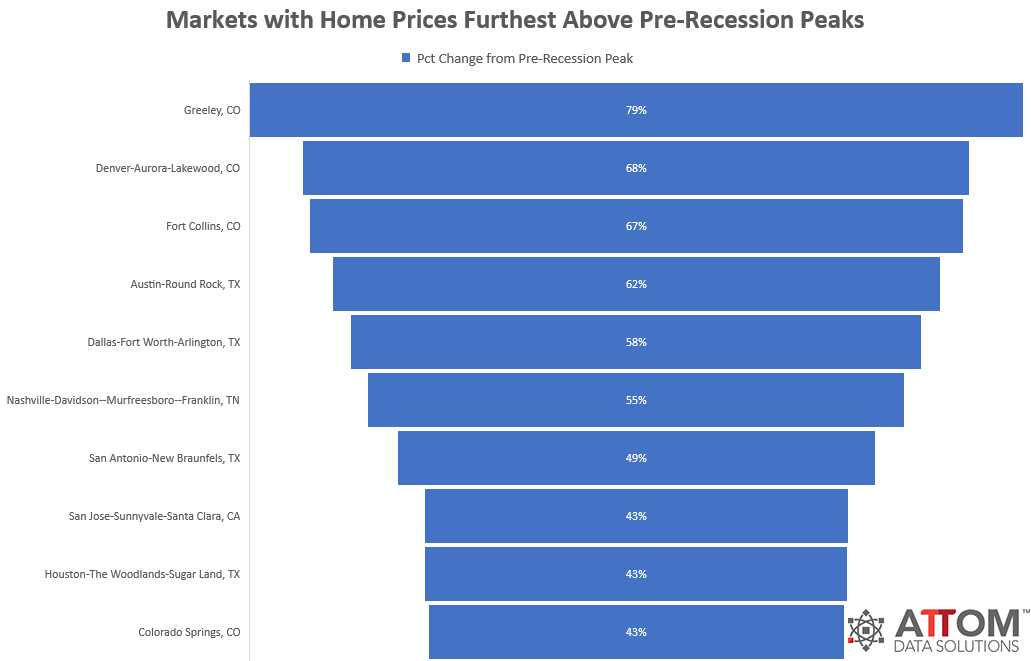Home Sellers See 31 Percent Return on Their Investment