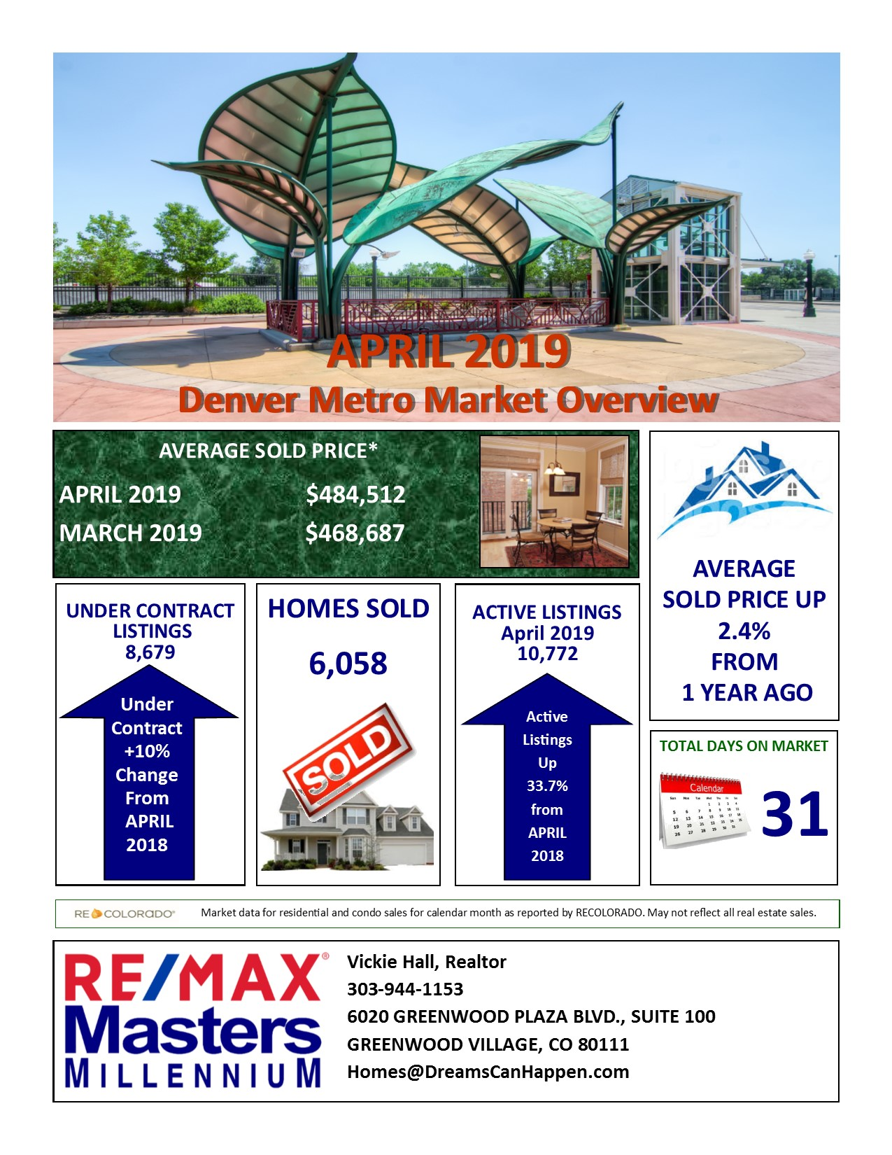 Denver Metro Real Estate Market Overview