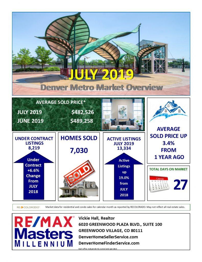 Denver Area Real Estate Market