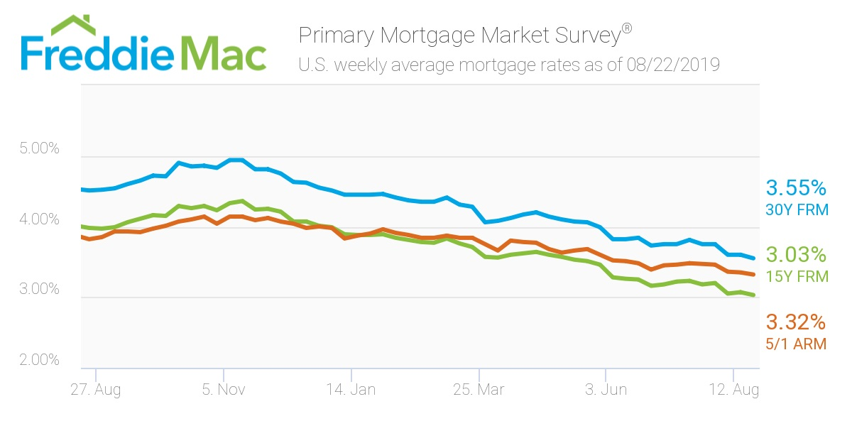 Mortgage Rates Hit A 3 Year Low